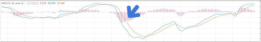 Downward trend MACD