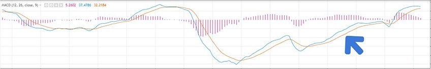 Upward trend MACD